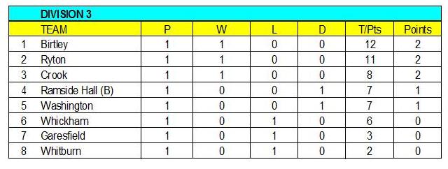North durham league table 2016 ryton golf club tyne for England league table 2016