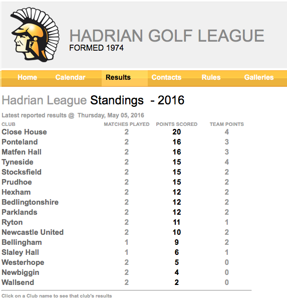 Hadrian league table 2016 ryton golf club tyne and for League table 2016
